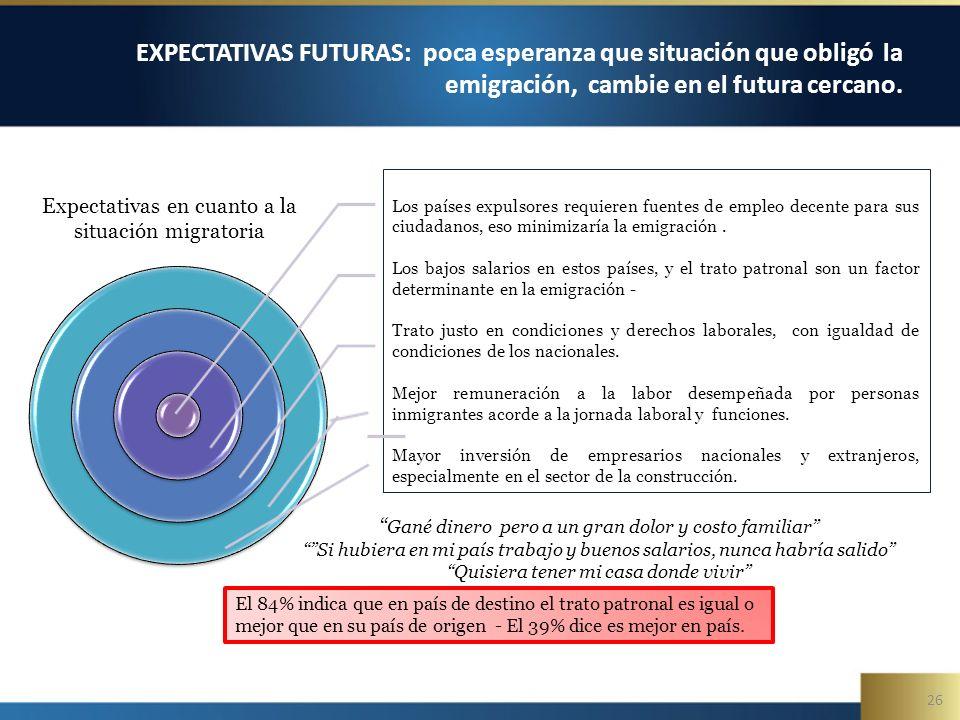 26 EXPECTATIVAS FUTURAS: poca esperanza que situación que obligó la emigración, cambie en el futura cercano. Los países expulsores requieren fuentes d
