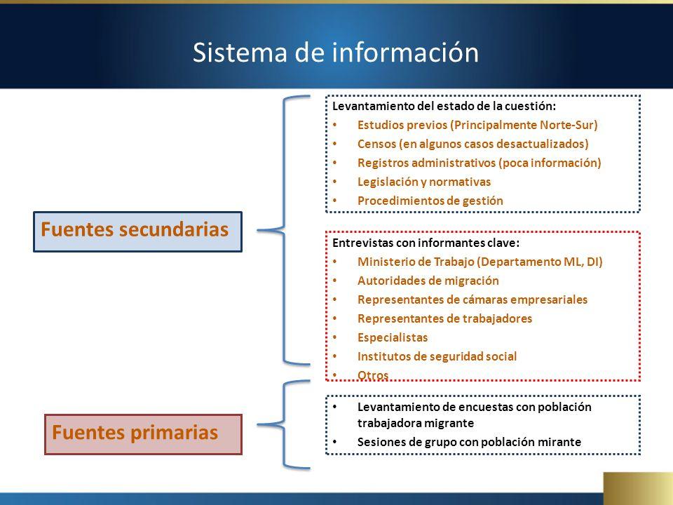 Sistema de información Fuentes secundarias Levantamiento del estado de la cuestión: Estudios previos (Principalmente Norte-Sur) Censos (en algunos cas