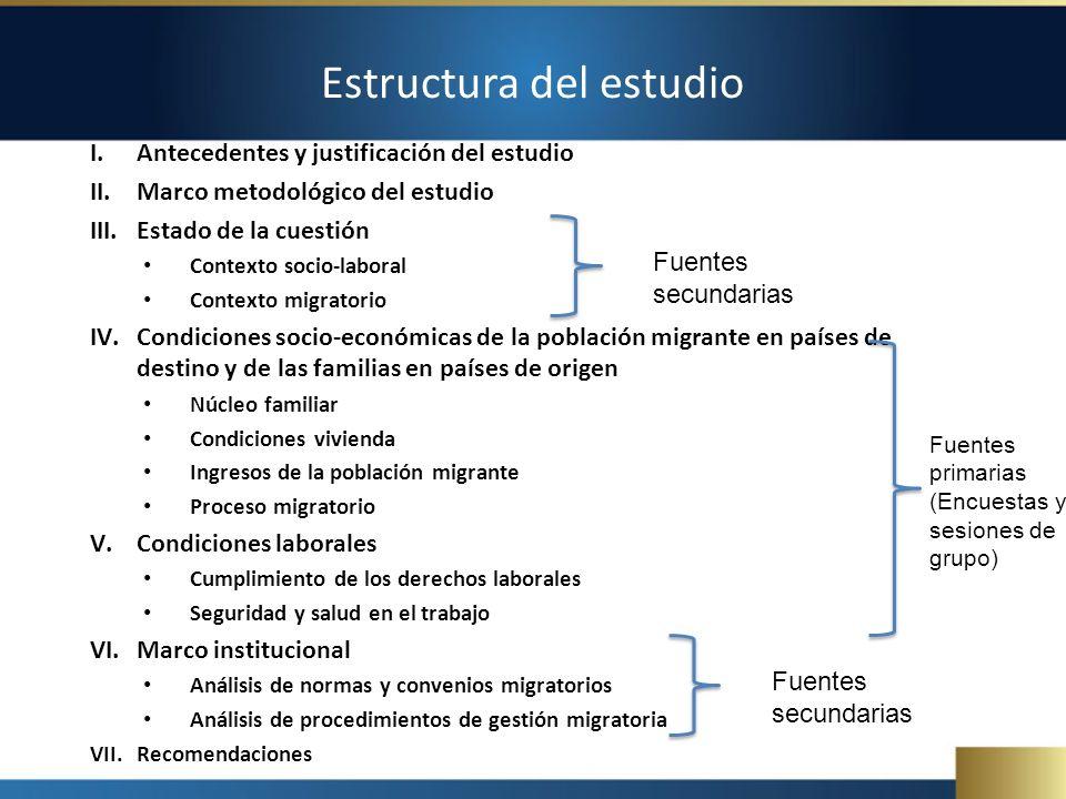 Estructura del estudio I.Antecedentes y justificación del estudio II.Marco metodológico del estudio III.Estado de la cuestión Contexto socio-laboral C