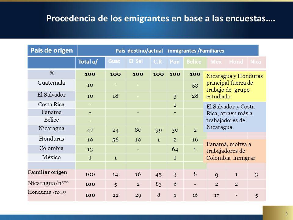 9 Procedencia de los emigrantes en base a las encuestas….