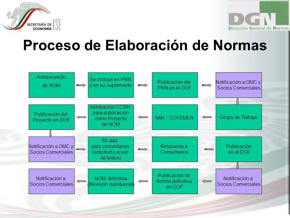 Proceso de Elaboración de Normas Anteproyecto de NOM Se incluye en PNN o en su suplemento Publicación del PNN en el DOF Publicación del Proyecto en DO