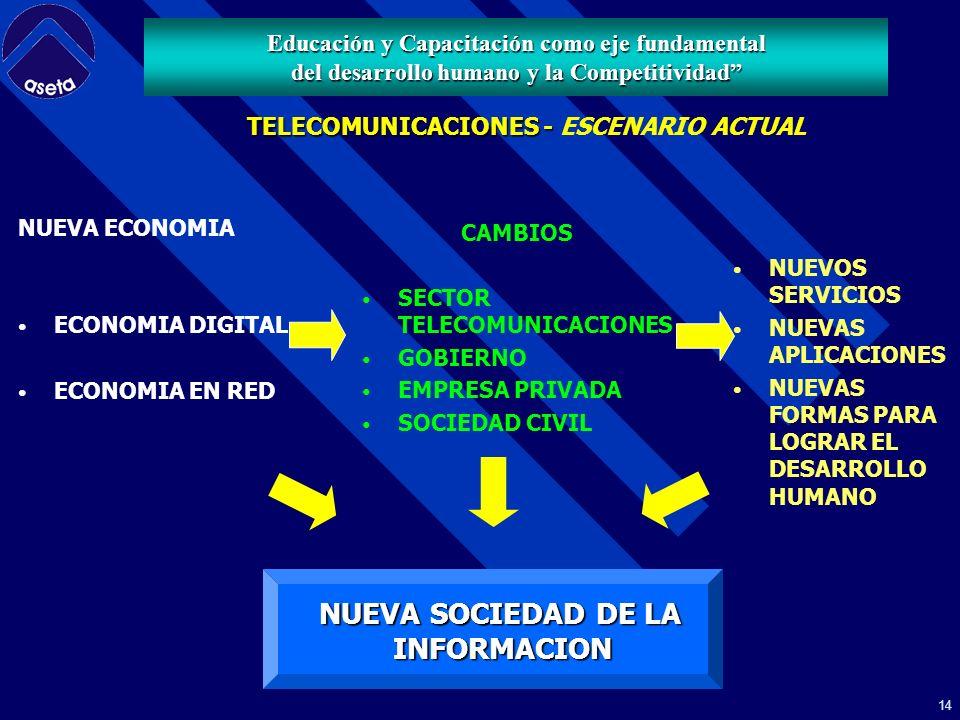 13 - GLOBALIZACION - LIBERALIZACION - COMPETENCIA TELECOMUNICACIONES - TELECOMUNICACIONES - ESCENARIO ACTUAL Educación y Capacitación como eje fundamental del desarrollo humano y la Competitividad