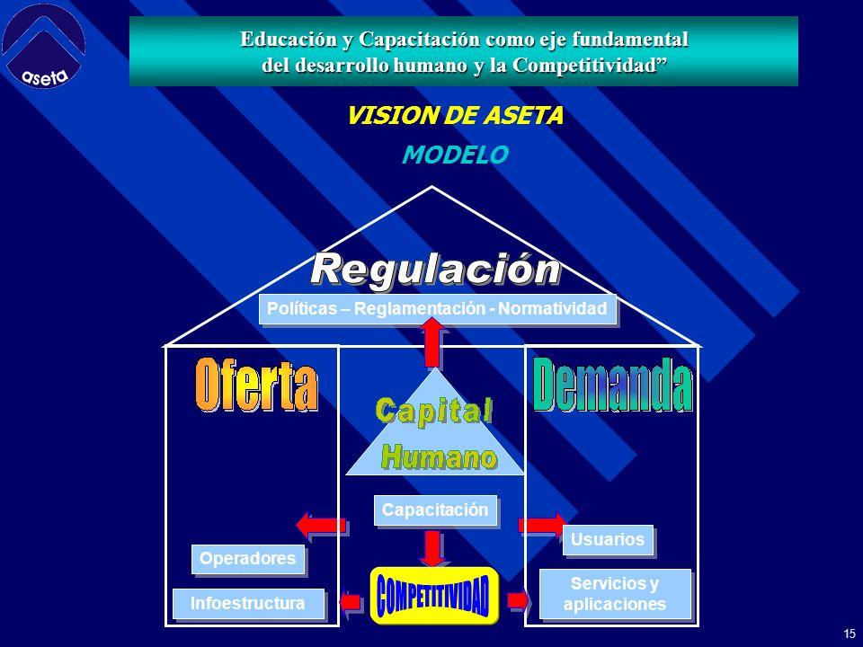 14 NUEVA SOCIEDAD DE LA INFORMACION NUEVA ECONOMIA ECONOMIA DIGITAL ECONOMIA EN RED CAMBIOS SECTOR TELECOMUNICACIONES GOBIERNO EMPRESA PRIVADA SOCIEDAD CIVIL NUEVOS SERVICIOS NUEVAS APLICACIONES NUEVAS FORMAS PARA LOGRAR EL DESARROLLO HUMANO TELECOMUNICACIONES - TELECOMUNICACIONES - ESCENARIO ACTUAL Educación y Capacitación como eje fundamental del desarrollo humano y la Competitividad
