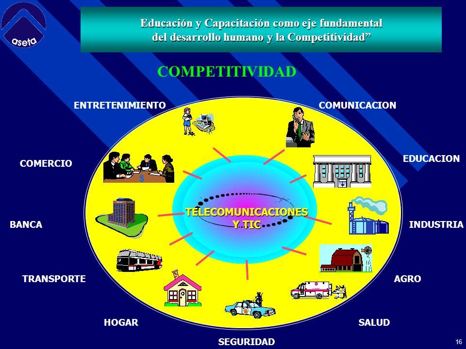 15 Políticas – Reglamentación - Normatividad Operadores Infoestructura Usuarios Servicios y aplicaciones MODELO VISION DE ASETA Capacitación Educación y Capacitación como eje fundamental del desarrollo humano y la Competitividad