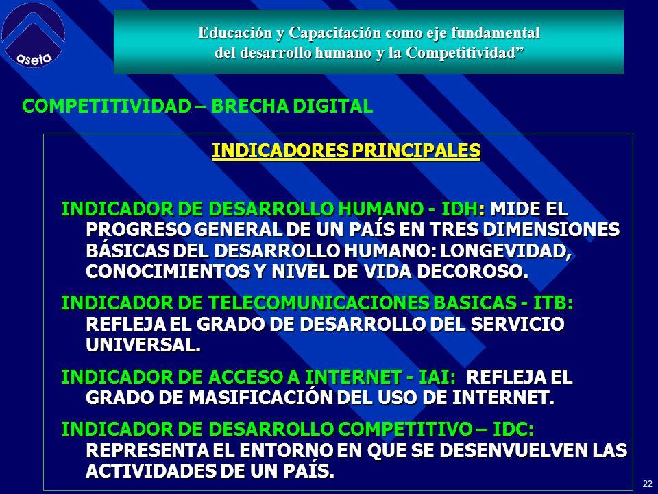 21 MODELO MATEMATICO ANALISIS DE COMPONENTES PRINCIPALES – ACP EL ACP ES UNA TÉCNICA DE REDUCCIÓN DE DIMENSIONES, QUE PARTIENDO DE UNA MATRIZ DE DATOS CON LOS VALORES DE UN CONJUNTO DE VARIABLES SOBRE UN DETERMINADO NÚMERO DE INDIVIDUOS (PAÍSES), ENCUENTRA UNA REPRESENTACIÓN PARA ESOS INDIVIDUOS Y VARIABLES EN ESPACIOS DE UNA, DOS O TRES DIMENSIONES, EN DONDE LA INTERPRETACIÓN ES MÁS SENCILLA.