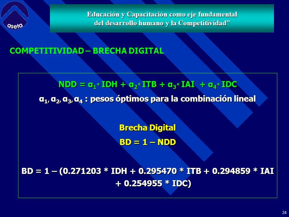 23 CALCULO DE LOS INDICES IDH - ITB - IAI - IDC Tomando en consideración la primera componente principal de cada indicador, se calculan los valores de cada Indice, en un rango entre 0 y 1.