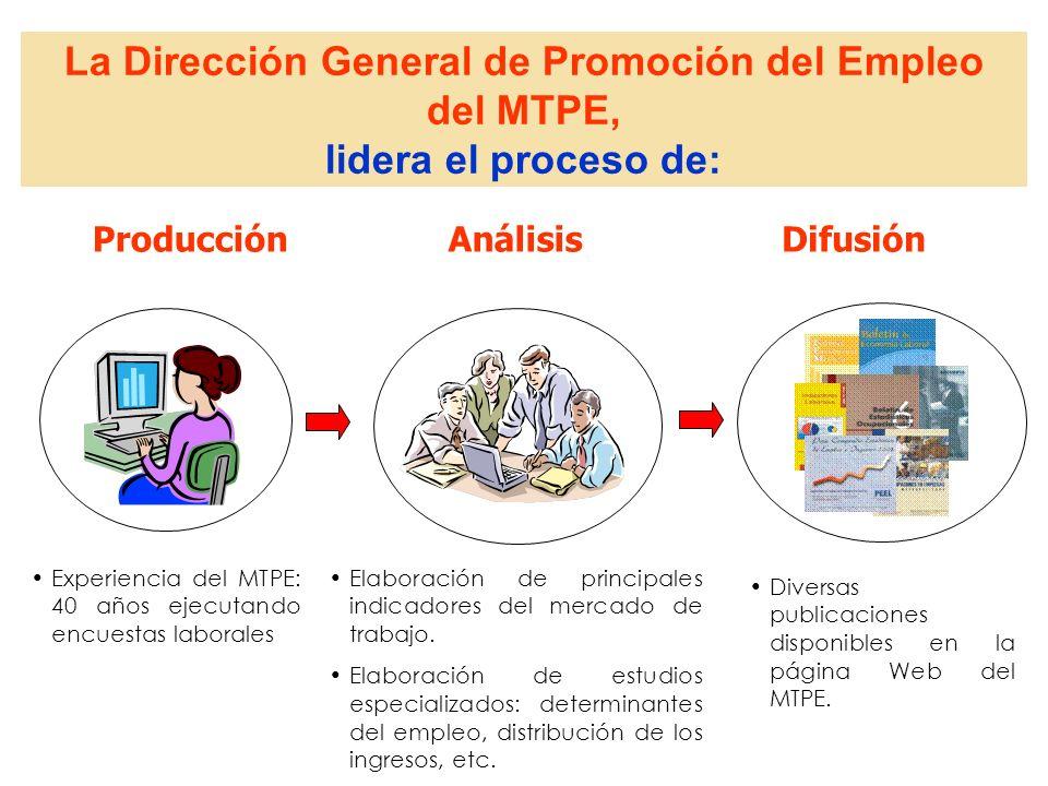 La Dirección General de Promoción del Empleo del MTPE, lidera el proceso de: ProducciónAnálisisDifusión Experiencia del MTPE: 40 años ejecutando encue