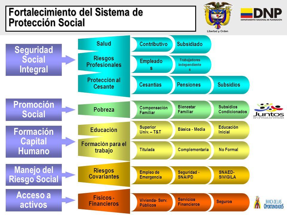 Fortalecimiento del Sistema de Protección Social Promoción Social Pobreza Compensación Familiar Bienestar Familiar Subsidios Condicionados Formación C