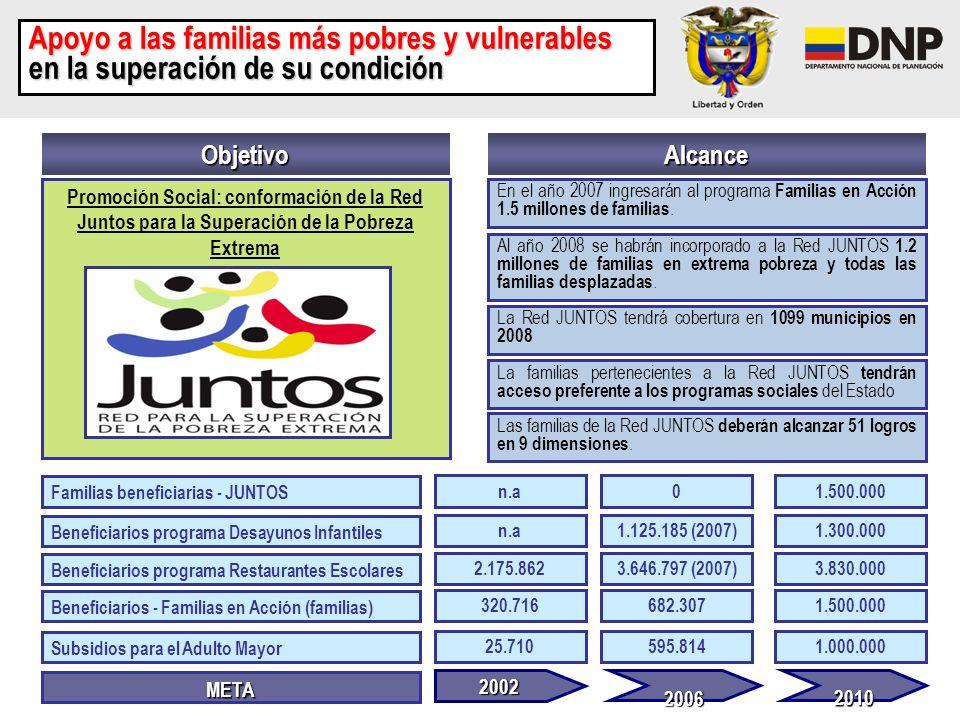 AlcanceObjetivo Promoción Social: conformación de la Red Juntos para la Superación de la Pobreza Extrema La Red JUNTOS tendrá cobertura en 1099 munici