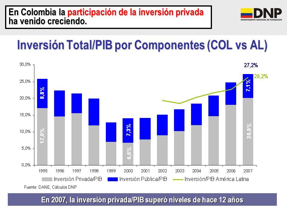 Inversión Total/PIB por Componentes (COL vs AL) En 2007, la inversión privada/PIB superó niveles de hace 12 años En Colombia la participación de la in