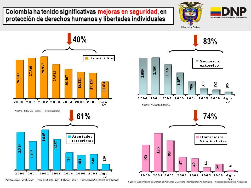 Colombia ha tenido significativas mejoras en seguridad, en protección de derechos humanos y libertades individuales 40% 61% 83% 74% Fuente: SIEDCO – D