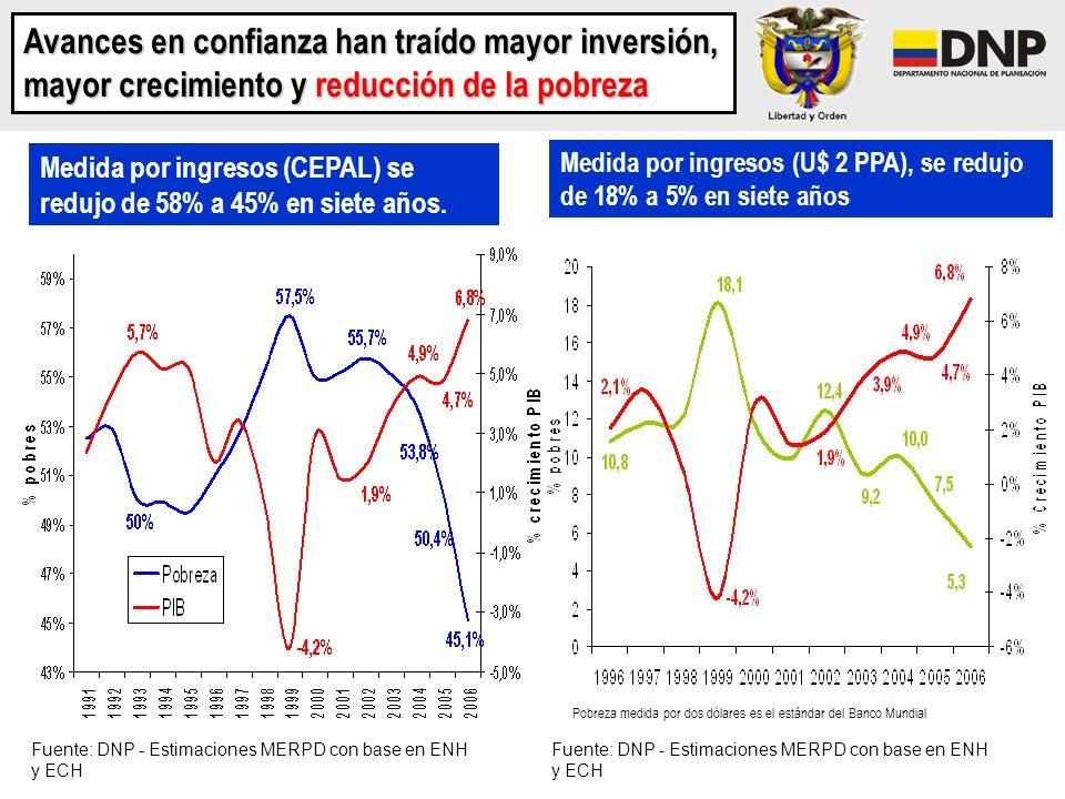Avances en confianza han traído mayor inversión, mayor crecimiento y reducción de la pobreza Medida por ingresos (CEPAL) se redujo de 58% a 45% en sie