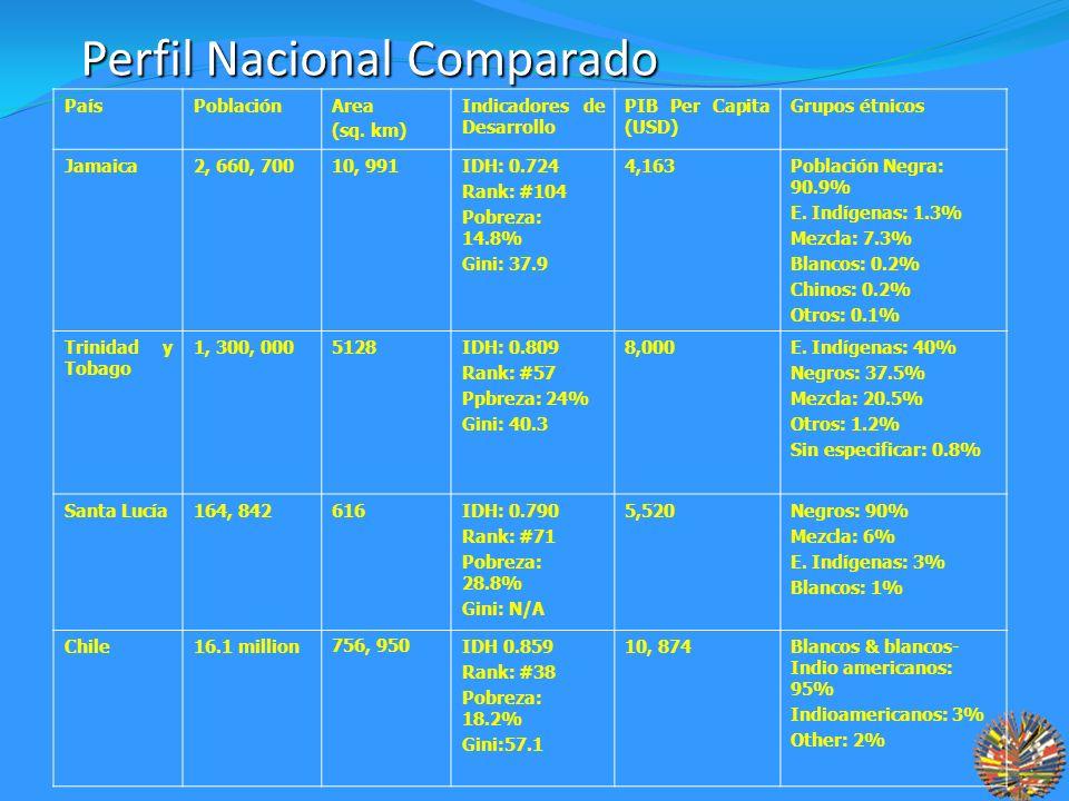 Perfil Nacional Comparado PaísPoblaciónArea (sq.