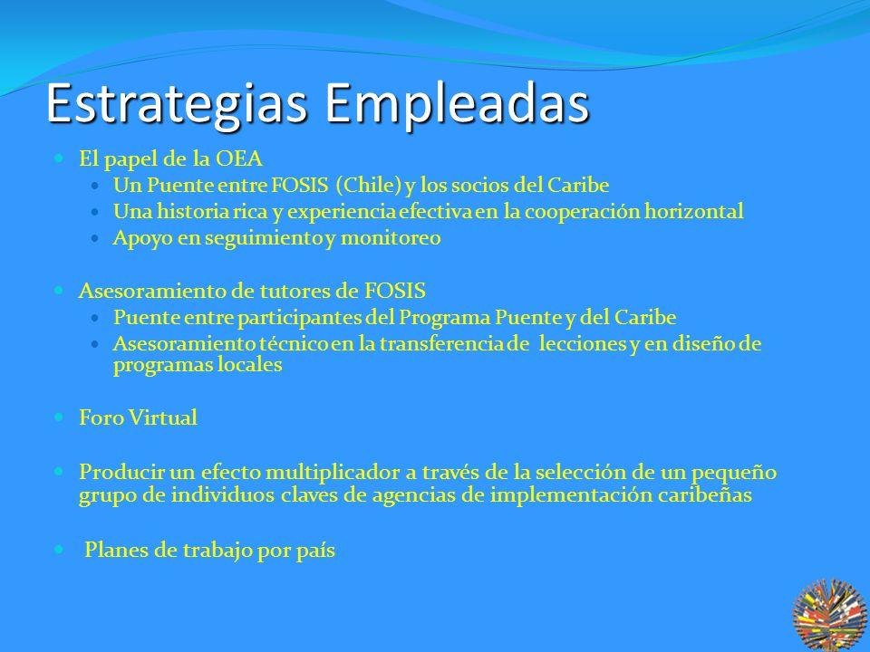 Estrategias Empleadas El papel de la OEA Un Puente entre FOSIS (Chile) y los socios del Caribe Una historia rica y experiencia efectiva en la cooperación horizontal Apoyo en seguimiento y monitoreo Asesoramiento de tutores de FOSIS Puente entre participantes del Programa Puente y del Caribe Asesoramiento técnico en la transferencia de lecciones y en diseño de programas locales Foro Virtual Producir un efecto multiplicador a través de la selección de un pequeño grupo de individuos claves de agencias de implementación caribeñas Planes de trabajo por país