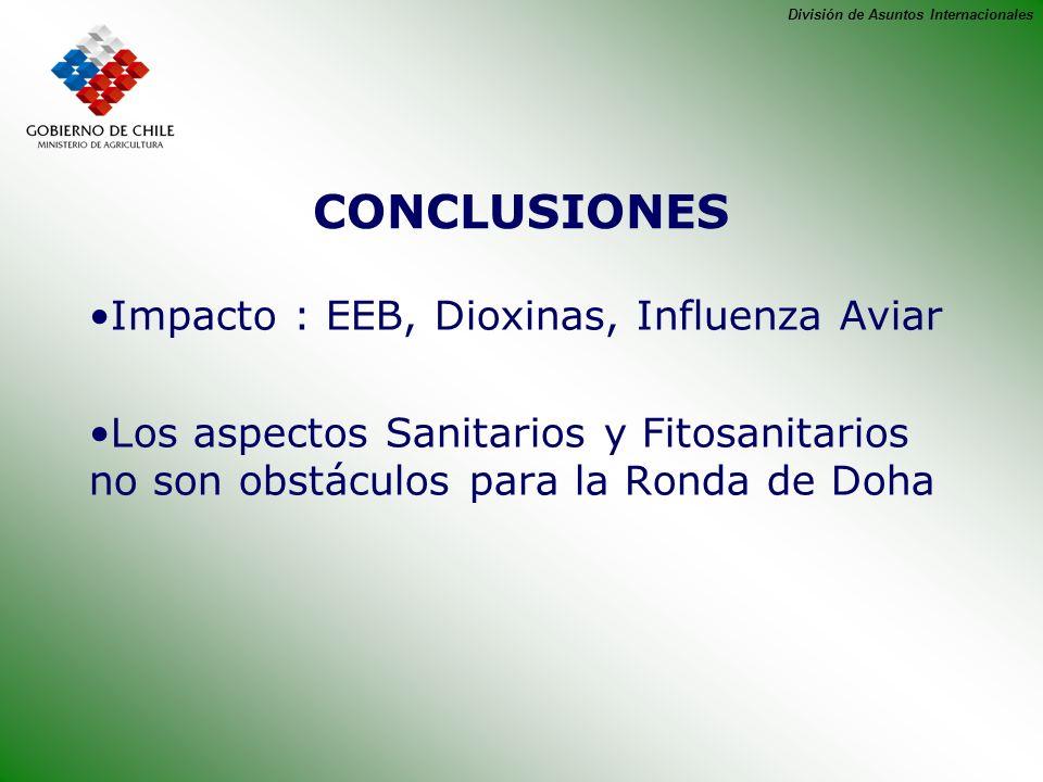 División de Asuntos Internacionales CONCLUSIONES Impacto : EEB, Dioxinas, Influenza Aviar Los aspectos Sanitarios y Fitosanitarios no son obstáculos p