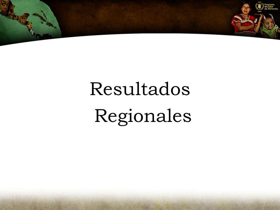 Resultados Regionales