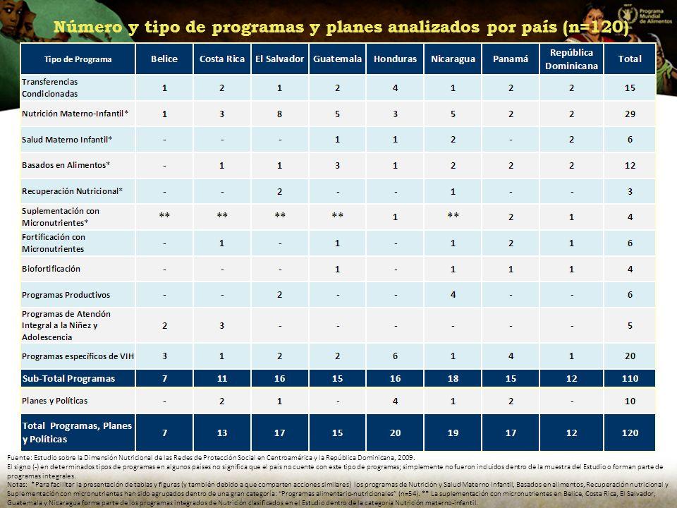 Número y tipo de programas y planes analizados por país (n=120) Fuente: Estudio sobre la Dimensión Nutricional de las Redes de Protección Social en Centroamérica y la República Dominicana, 2009.