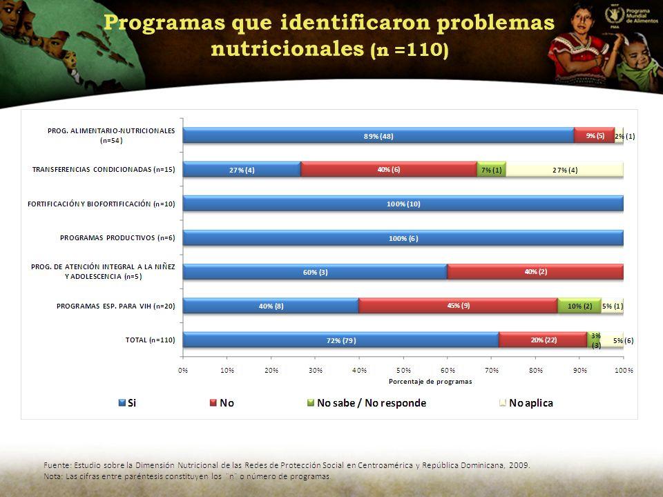 Programas que identificaron problemas nutricionales (n =110)