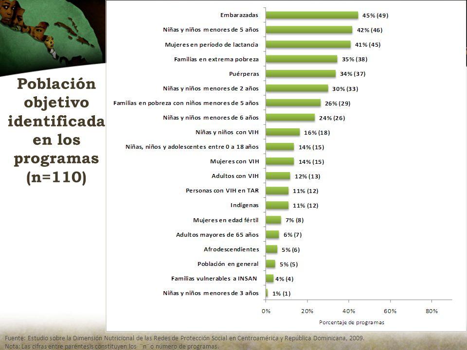 Población objetivo identificada en los programas (n=110) Fuente: Estudio sobre la Dimensión Nutricional de las Redes de Protección Social en Centroamérica y República Dominicana, 2009.