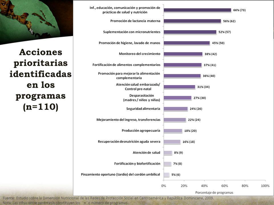 Acciones prioritarias identificadas en los programas (n=110) Fuente: Estudio sobre la Dimensión Nutricional de las Redes de Protección Social en Centroamérica y República Dominicana, 2009.