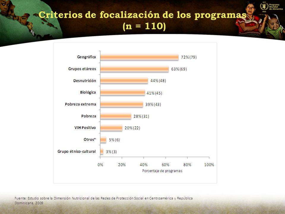 Criterios de focalización de los programas (n = 110)