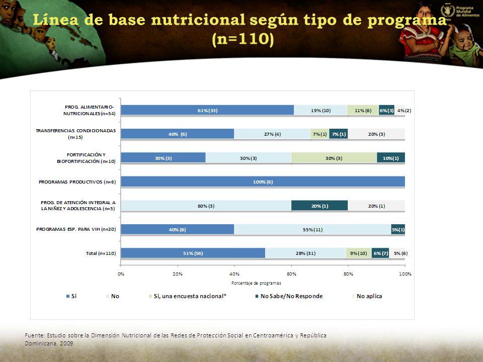 Línea de base nutricional según tipo de programa (n=110)
