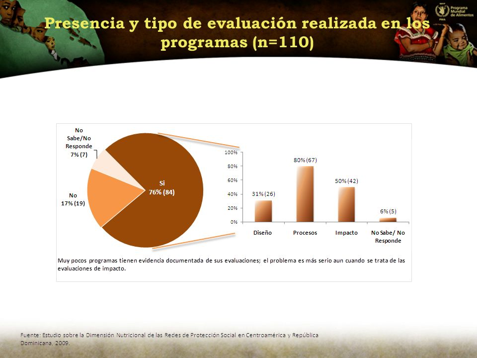 Presencia y tipo de evaluación realizada en los programas (n=110)