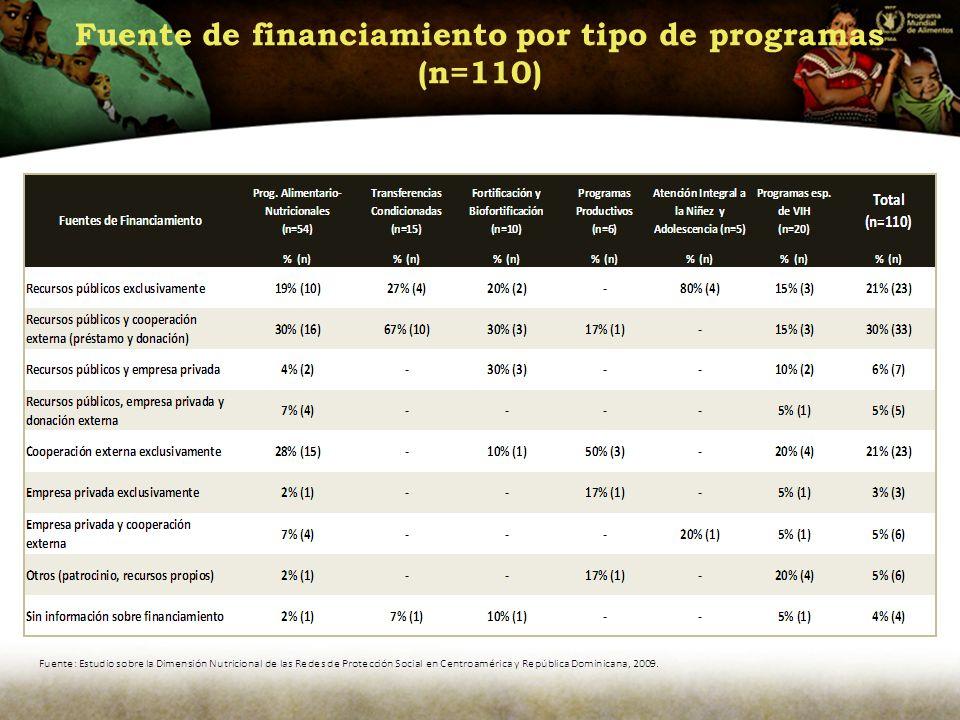 Fuente de financiamiento por tipo de programas (n=110)