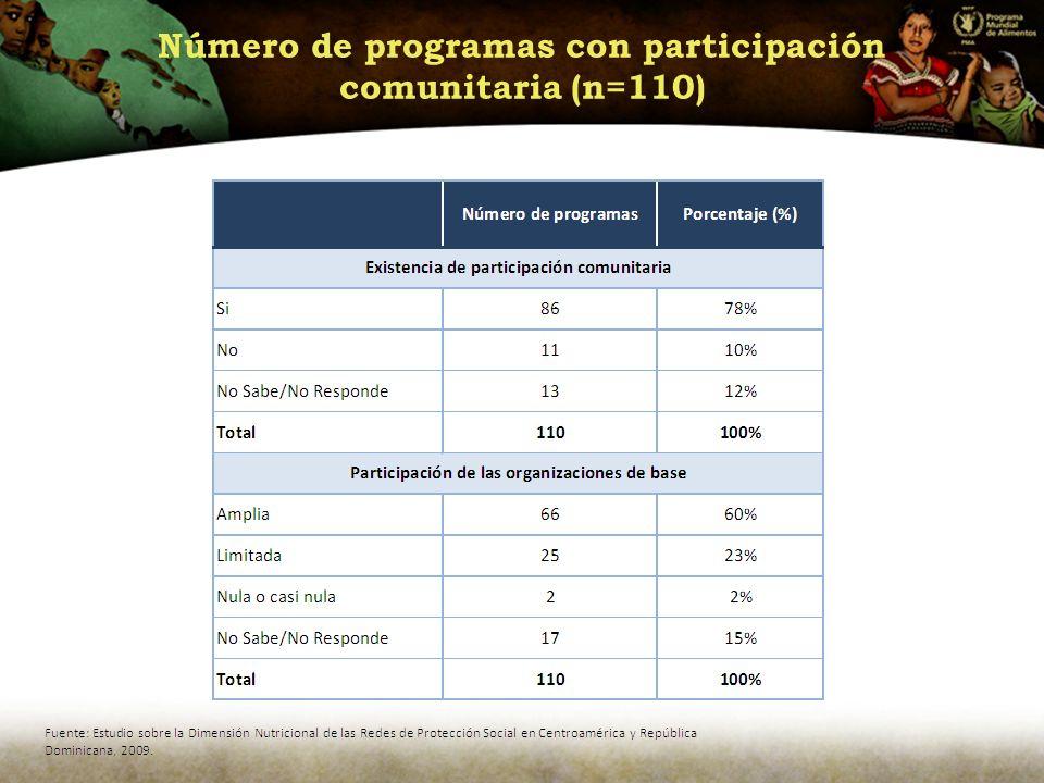 Número de programas con participación comunitaria (n=110)