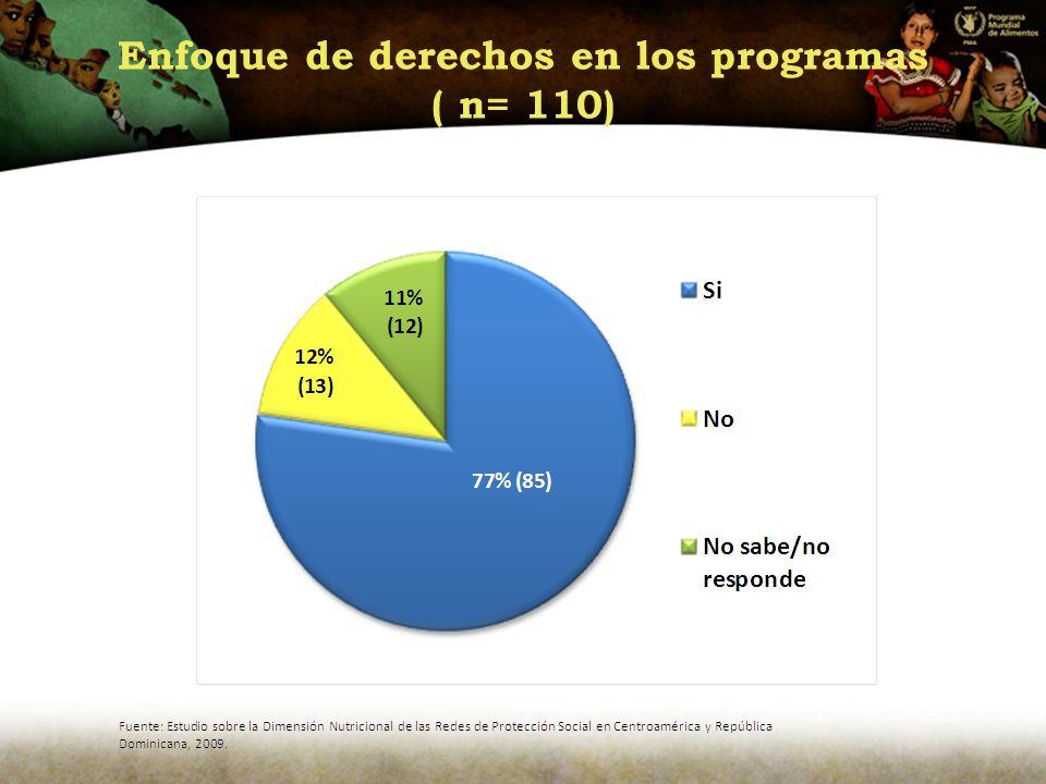 Enfoque de derechos en los programas ( n= 110)