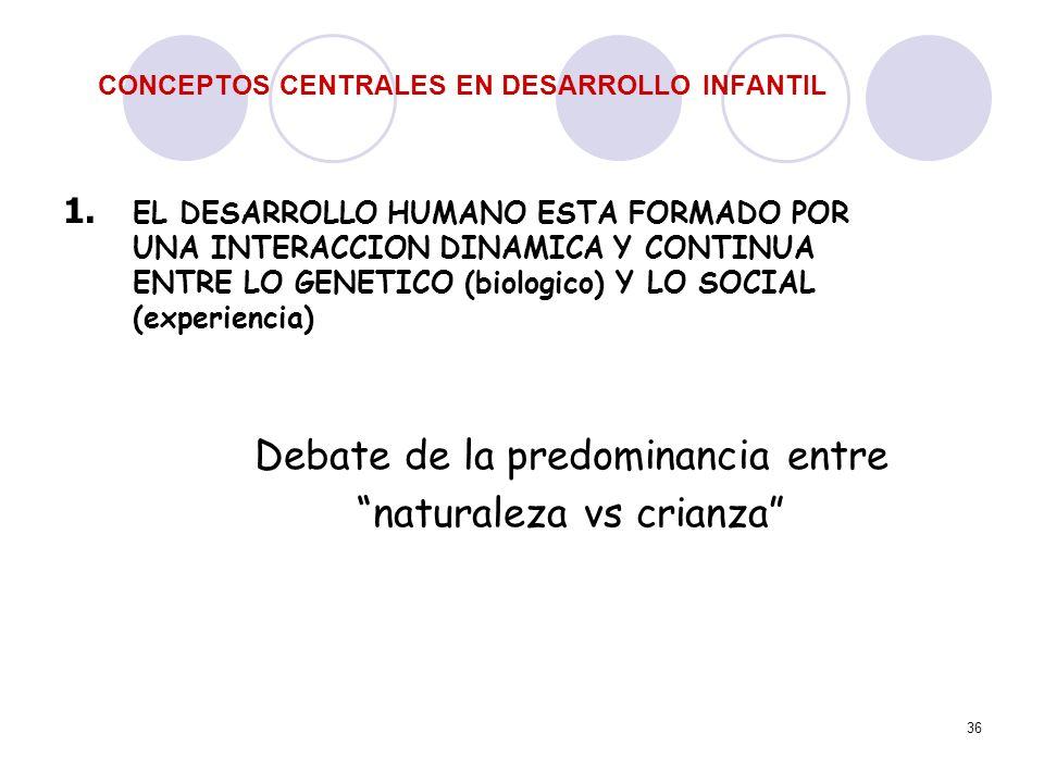 36 CONCEPTOS CENTRALES EN DESARROLLO INFANTIL 1. EL DESARROLLO HUMANO ESTA FORMADO POR UNA INTERACCION DINAMICA Y CONTINUA ENTRE LO GENETICO (biologic