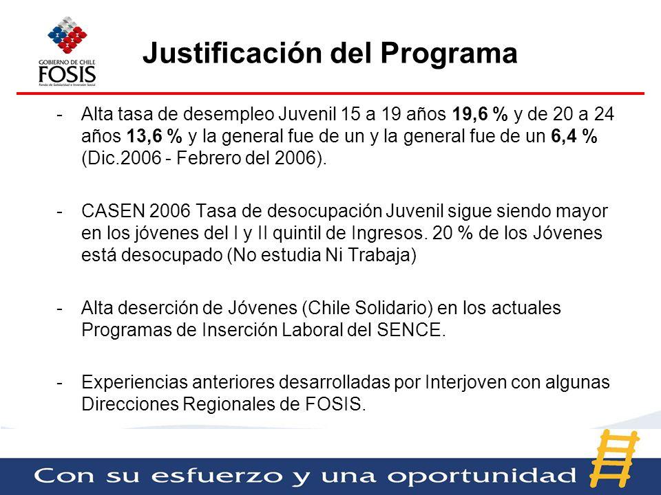 Justificación del Programa -Alta tasa de desempleo Juvenil 15 a 19 años 19,6 % y de 20 a 24 años 13,6 % y la general fue de un y la general fue de un