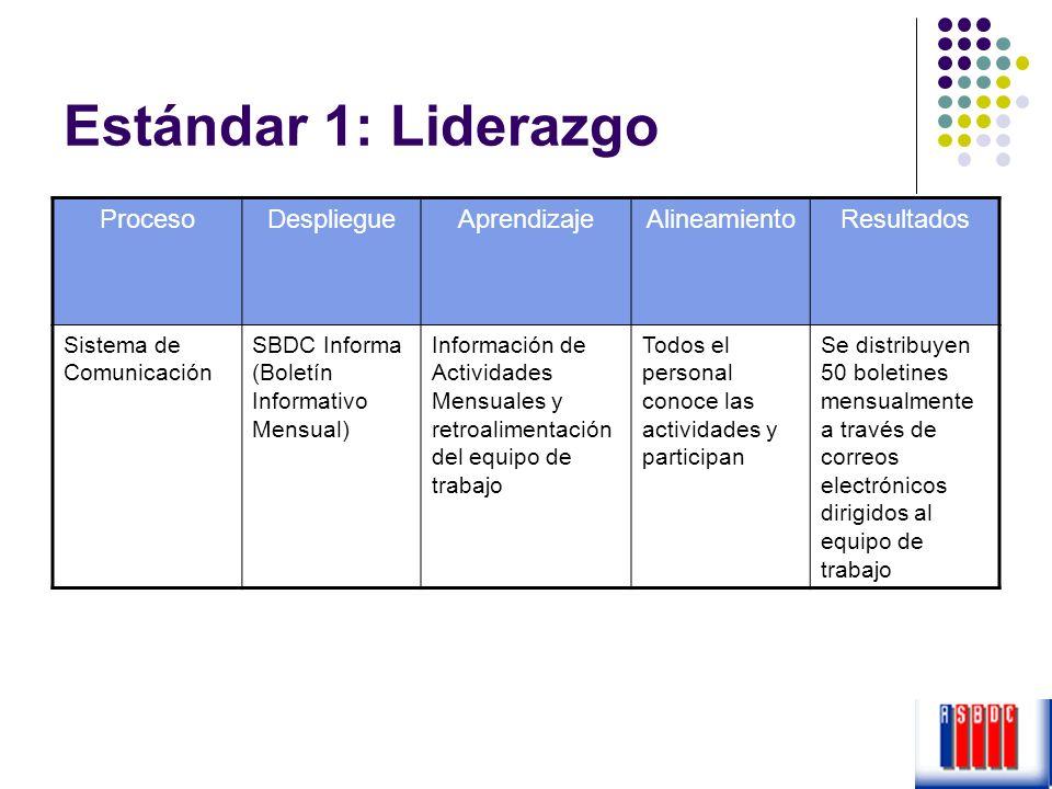 Estándar 1: Liderazgo ProcesoDespliegueAprendizajeAlineamientoResultados Sistema de Comunicación SBDC Informa (Boletín Informativo Mensual) Informació
