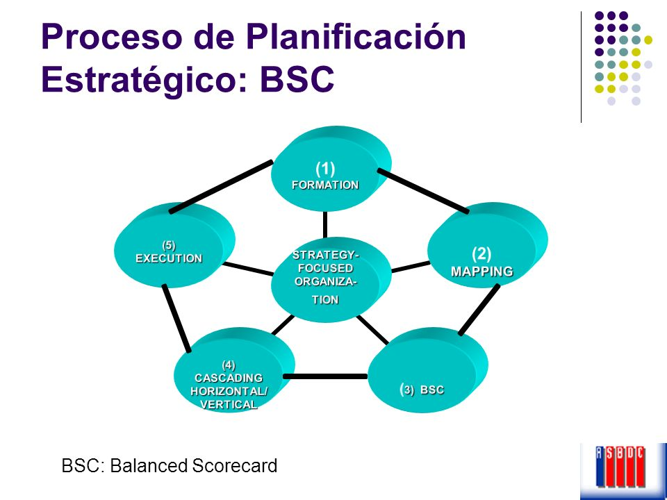 Proceso de Planificación Estratégico: BSC BSC: Balanced Scorecard