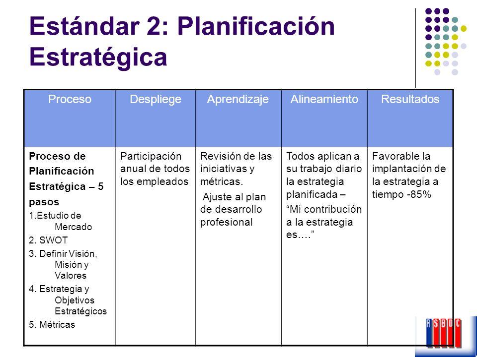 Estándar 2: Planificación Estratégica ProcesoDespliegeAprendizajeAlineamientoResultados Proceso de Planificación Estratégica – 5 pasos 1.Estudio de Me