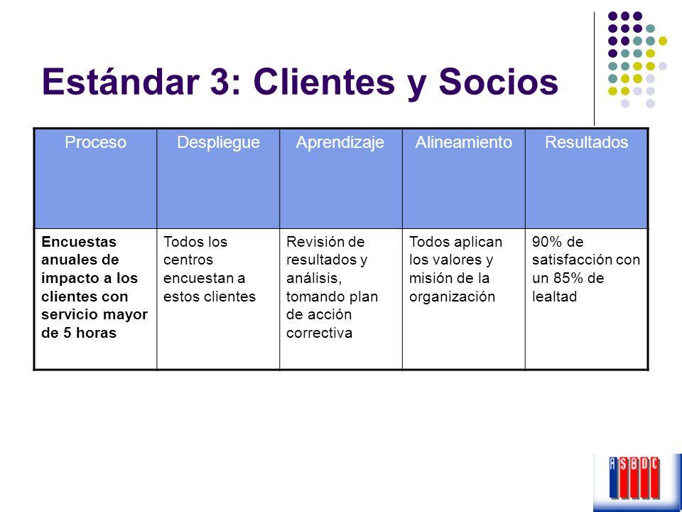 Estándar 3: Clientes y Socios ProcesoDespliegueAprendizajeAlineamientoResultados Encuestas anuales de impacto a los clientes con servicio mayor de 5 h
