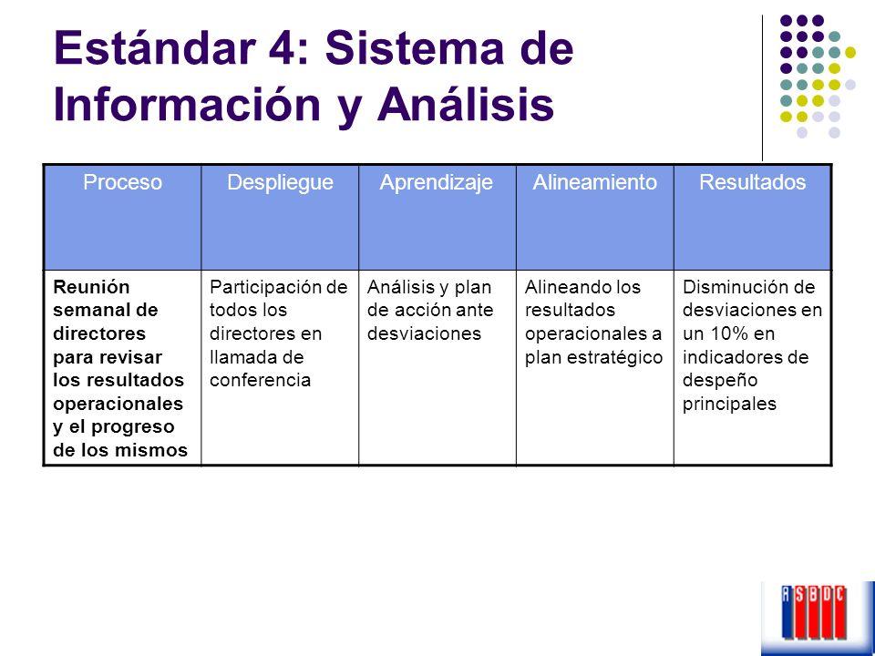 Estándar 4: Sistema de Información y Análisis ProcesoDespliegueAprendizajeAlineamientoResultados Reunión semanal de directores para revisar los result