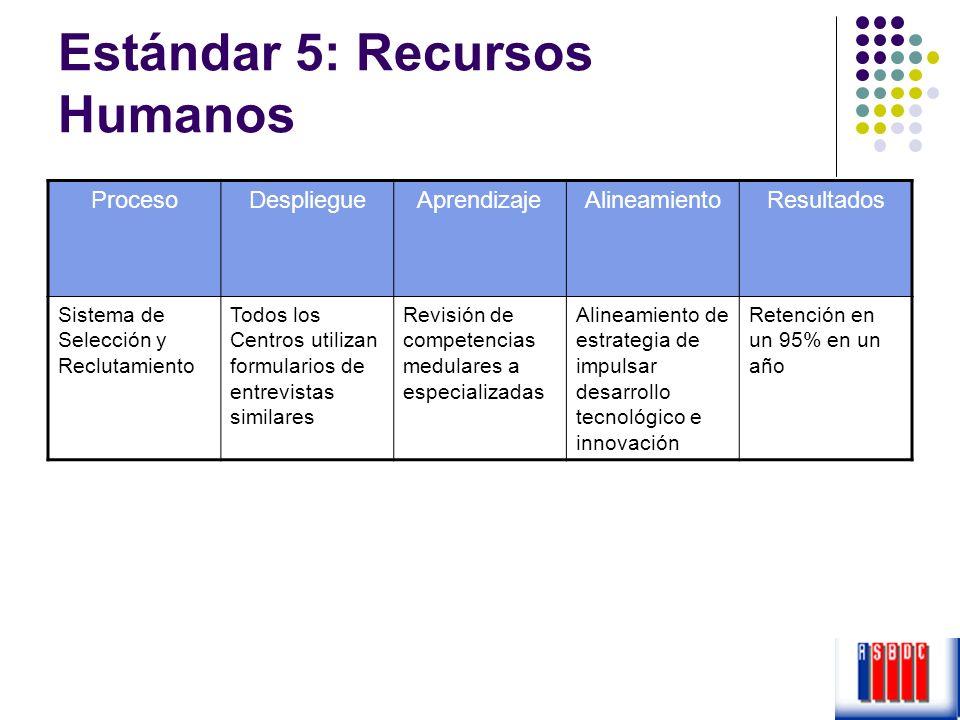 Estándar 5: Recursos Humanos ProcesoDespliegueAprendizajeAlineamientoResultados Sistema de Selección y Reclutamiento Todos los Centros utilizan formul