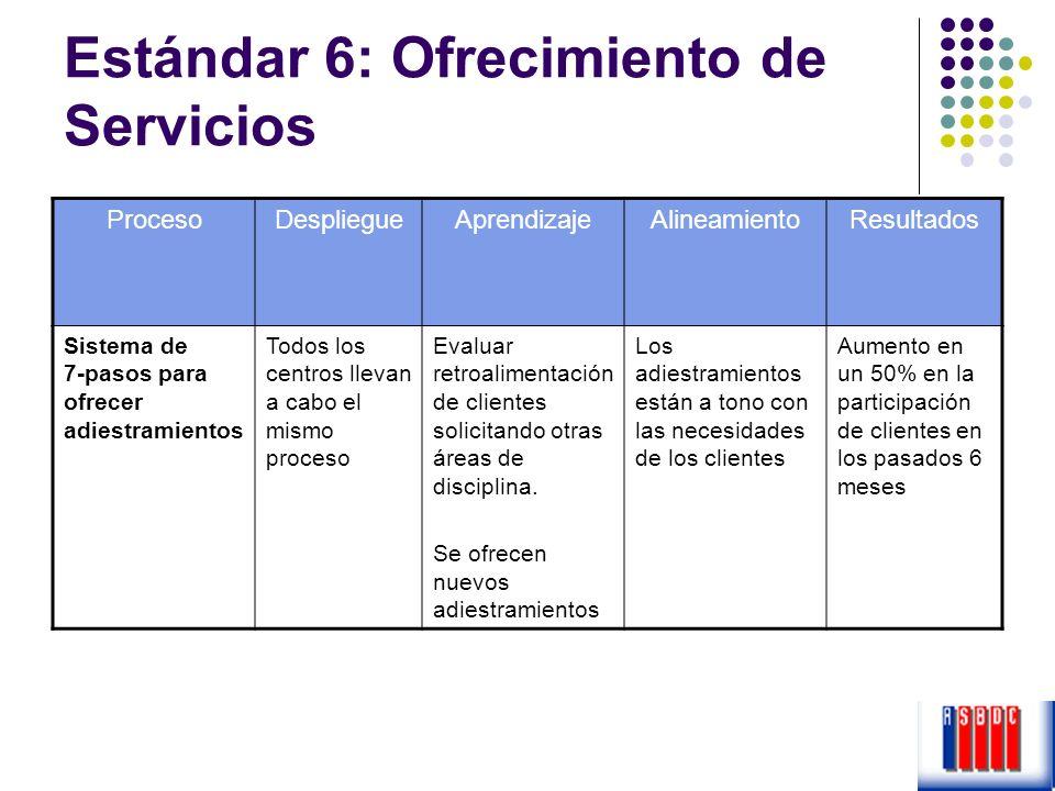 Estándar 6: Ofrecimiento de Servicios ProcesoDespliegueAprendizajeAlineamientoResultados Sistema de 7-pasos para ofrecer adiestramientos Todos los cen