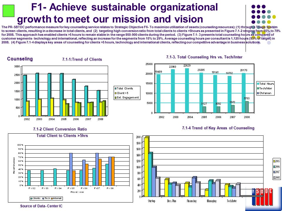 F1- Achieve sustainable organizational growth to meet our mission and vision 7.1-1:Trend of Clients 7.1-4 Trend of Key Areas of Counseling 7.1-4 Trend