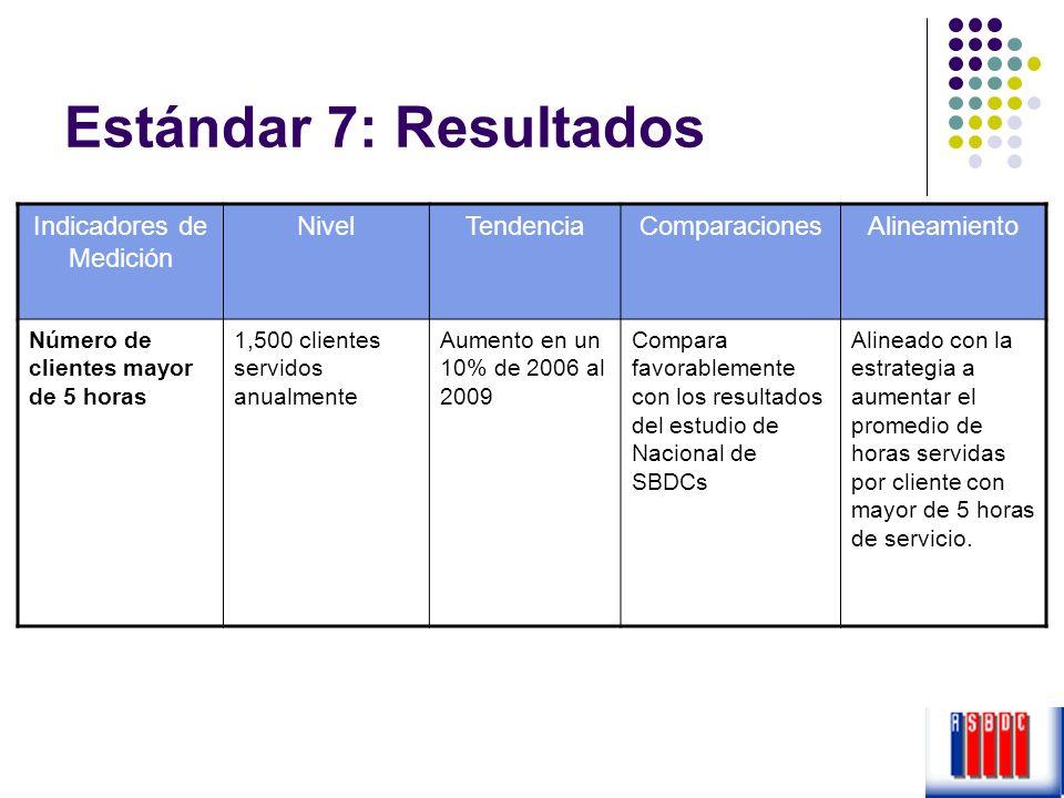 Estándar 7: Resultados Indicadores de Medición NivelTendenciaComparacionesAlineamiento Número de clientes mayor de 5 horas 1,500 clientes servidos anu