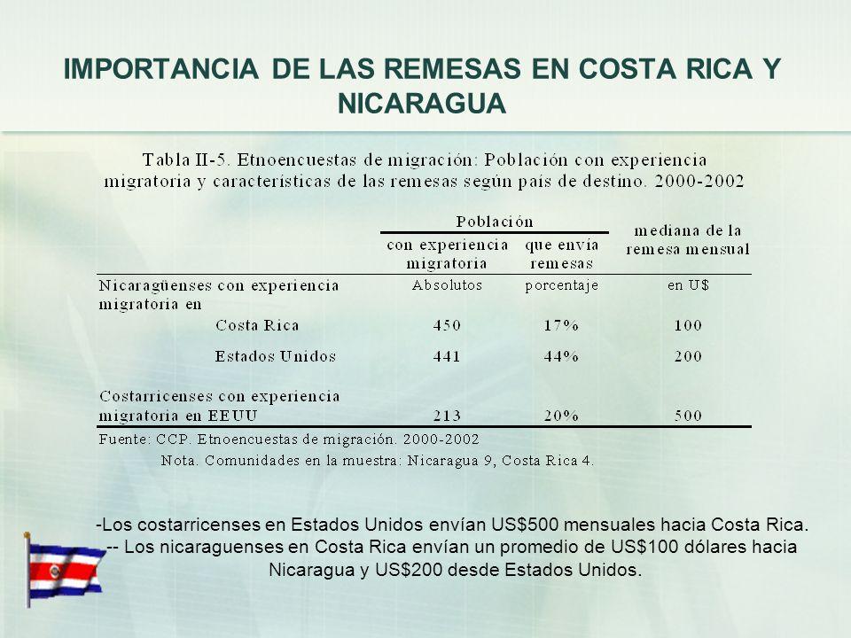 LO POSITIVO PARA NICARAGUA En 2003, el flujo de remesas provenientes únicamente de Costa Rica ascendió a $132 millones, que representan una quinta par