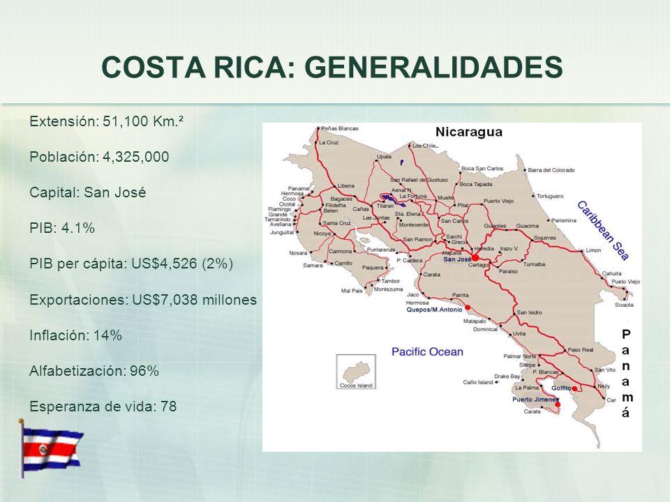 COSTA RICA: GENERALIDADES Extensión: 51,100 Km.² Población: 4,325,000 Capital: San José PIB: 4.1% PIB per cápita: US$4,526 (2%) Exportaciones: US$7,038 millones Inflación: 14% Alfabetización: 96% Esperanza de vida: 78