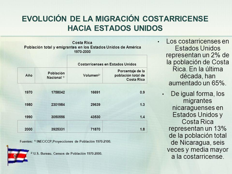 ZONAS DE EMIGRACIÓN DE COSTARRICENSES HACIA LOS ESTADOS UNIDOS Y CANADÁ Alta concentración de la emigración en el centro, donde se concentra el 64% de