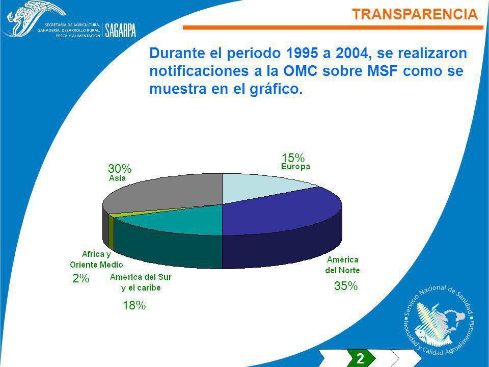 TRANSPARENCIA Durante el periodo 1995 a 2004, se realizaron notificaciones a la OMC sobre MSF como se muestra en el gráfico. 15% 30% 35% 18% 2% 2