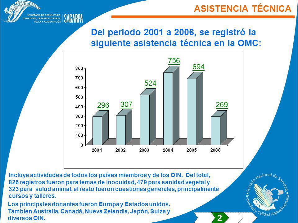 ASISTENCIA TÉCNICA Del periodo 2001 a 2006, se registró la siguiente asistencia técnica en la OMC: Incluye actividades de todos los países miembros y de los OIN.