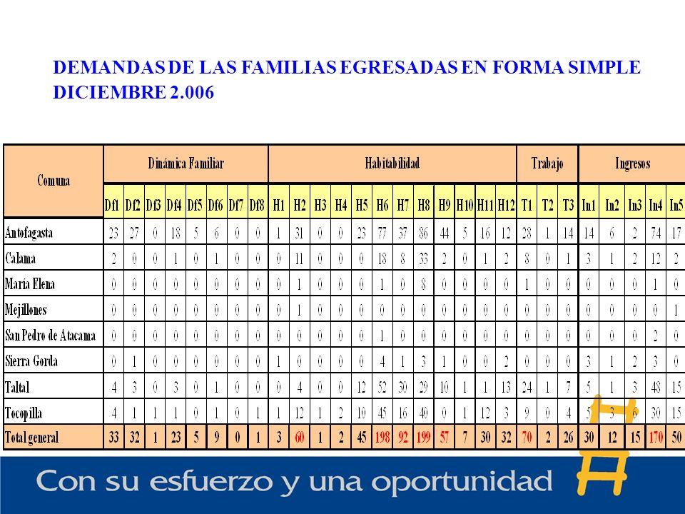 DEMANDAS DE LAS FAMILIAS EGRESADAS EN FORMA SIMPLE DICIEMBRE 2.006