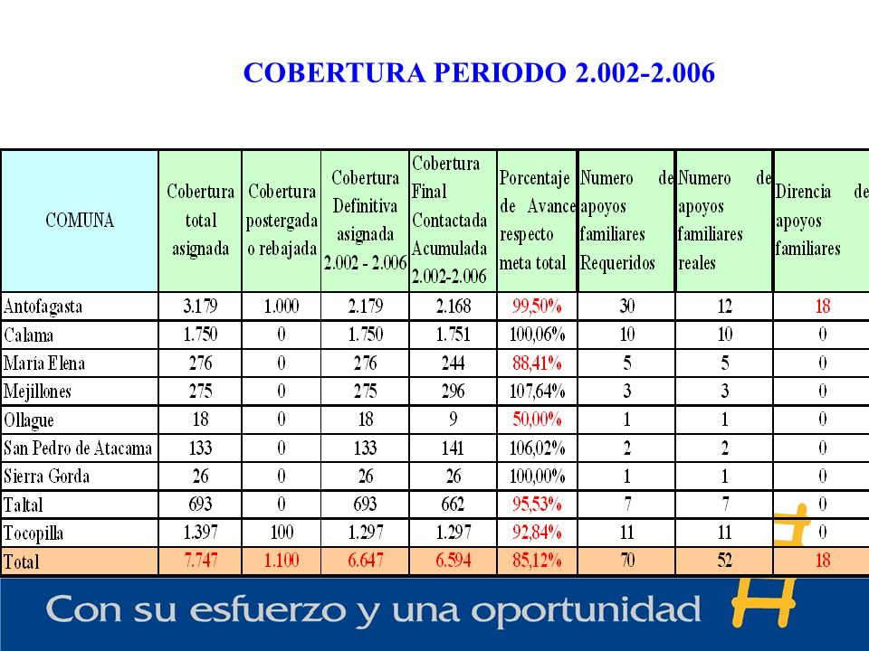 COBERTURA PERIODO 2.002-2.006