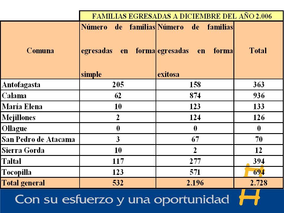 DEMANDAS DE LAS FAMILIAS EGRESADA EN FORMA SIMPLE DICIEMBRE 2.006