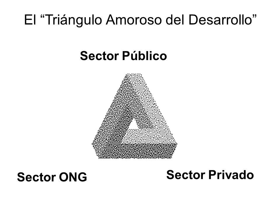 El Triángulo Amoroso del Desarrollo Sector Público Sector Privado Sector ONG